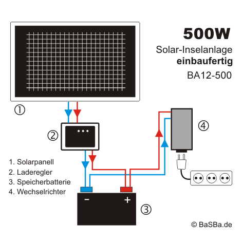 solaranlage 500w 230v komplett set ba12 500. Black Bedroom Furniture Sets. Home Design Ideas
